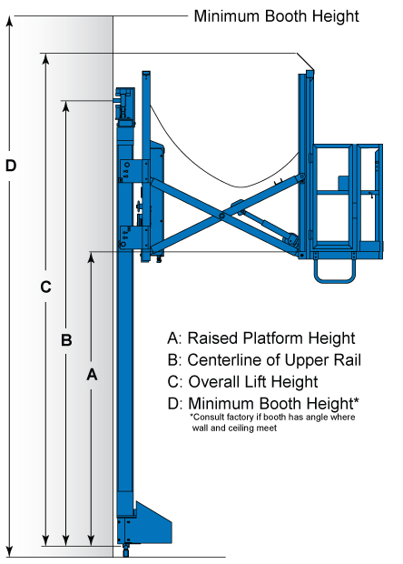 3-Axis BL Lift